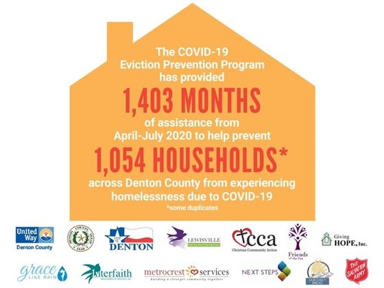 Covid-19 Eviction Prevention Program